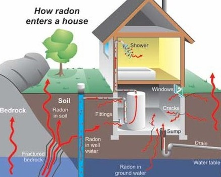 Quad City Home Inspection, Radon, How Radon Enters a House, Harmful Gas Levels, Uranium, Enters Home, Dangerous